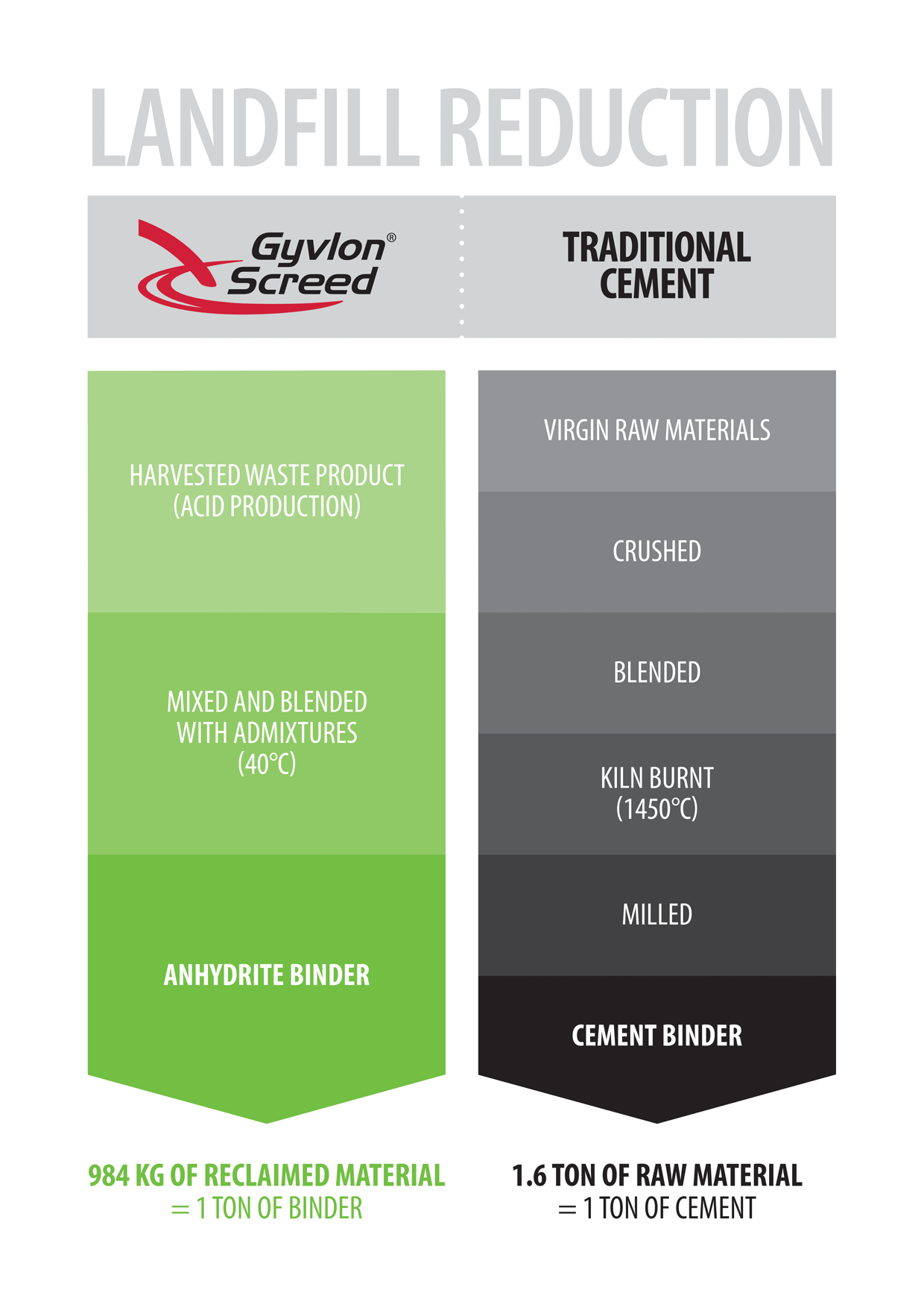 Gyvlon Screed vs Traditional cement